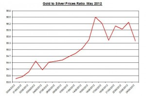Ratio Gold price forecast & silver prices 2012 May 25