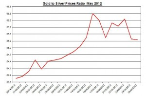 Ratio Gold price forecast & silver prices 2012 May 28