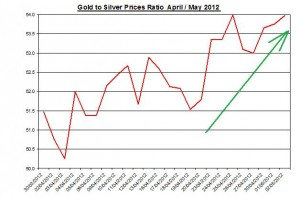 Ratio Gold price forecast & silver prices 2012 May 3