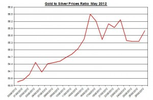 Ratio Gold price forecast & silver prices 2012 May 30