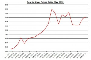 Ratio Gold price forecast & silver prices 2012 May 31
