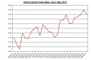 Ratio Gold price forecast & silver prices 2012 May 7