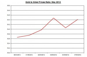 Ratio Gold price forecast & silver prices 2012 May 8