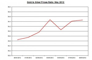 Ratio Gold price forecast & silver prices 2012 May 9