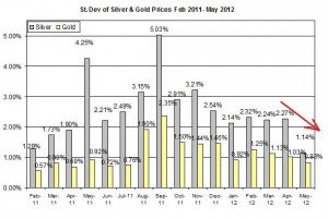 Standard deviation Gold price forecast & silver prices outlook 2012  May 11