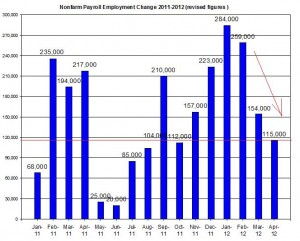 U.S. Nonfarm payroll employment up to  april 2012 May 4