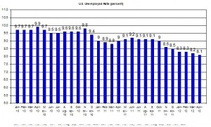 U.S. Unemployed Rate (percent) May 4 2012