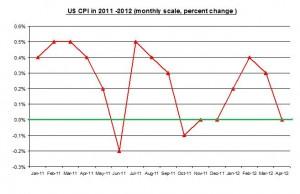 U.S. inflation April 2012 Rate (percent) MAY 15 2012