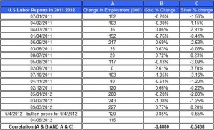 U.S.Labor Reports in 2012 gold price and silver prices May 4 2012