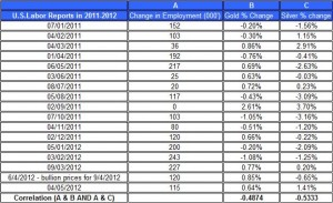 U.S.Labor Reports in 2012 gold price and silver prices May 7 2012