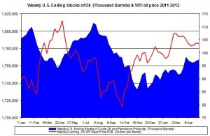 Weekly U.S. Ending Stocks Crude Oil and WTI spot oil price 2012 May 10