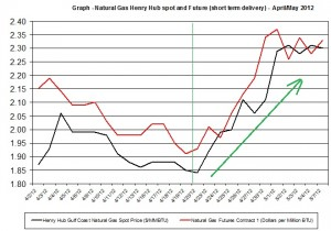 natural gas prices Henry Hub Natural 2012 April May 7 2012