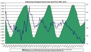 natural gas prices chart 2011 (Henry Hub Natural Gas storage 2012 May 24