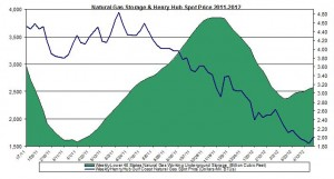 natural gas prices chart 2011 (Henry Hub Natural Gas storage 2012 May 4