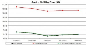 oil WTI BRENT chart - 21-25 May 2012