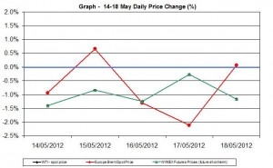 oil chart WTI Brent - percent change  14-18 May 2012