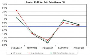 oil chart WTI Brent - percent change  21-25 May 2012
