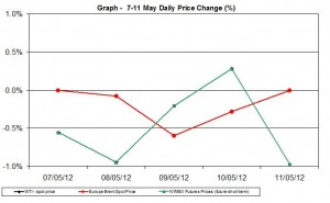 oil chart WTI Brent - percent change  7-11 May 2012