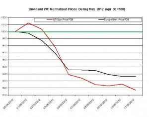 oil forecast Brent and WTI spot rates  2012 11-18 May