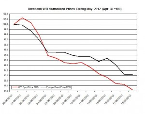 oil forecast Brent and WTI spot rates  2012 21-25 May