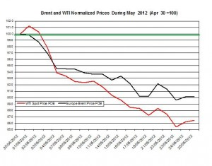 oil forecast Brent and WTI spot rates  2012 28 May 1 June