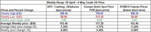 table crude oil prices -  30 April 4 May  2012