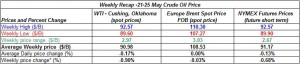 table oil prices -  21-25 May  2012