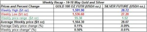 table weekly gold and silver -  14-18 May  2012