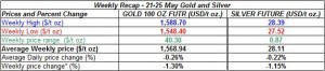 table weekly gold and silver -  21-25 May  2012