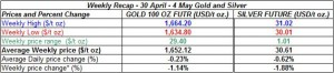 table weekly gold price and silver price-  30 April 4 May  2012