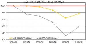 weekly gold price and silver price chart 30 April 4 May 2012