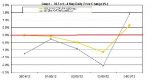 weekly gold price and silver price chart  30 April 4 May 2012 percent change