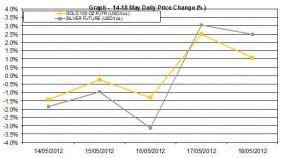 weekly precious metals chart  14-18 May 2012 percent change