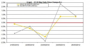 weekly precious metals chart  21-25 May 2012 percent change