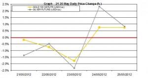 weekly precious metals chart  21-25 May 2012 percent change