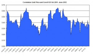 Correlation Gold Price and EURO USD October 2011 2012 June 27