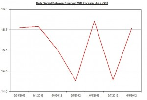 Difference between Brent and WTI  11-15 June 2012