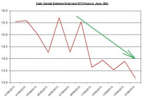 Difference between Brent and WTI  18-22  June 2012