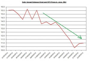 Difference between Brent and WTI  25-29  June 2012