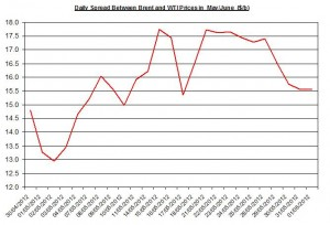 Difference between Brent and WTI  4-8 June 2012