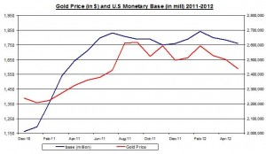 Gold Price and U.S Monetary base to Gold Reserve  2011 June 14 2012