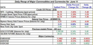 Gold Silver Crude oil Natural gas 2012 June 11