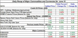 Gold Silver Crude oil Natural gas 2012 June 15