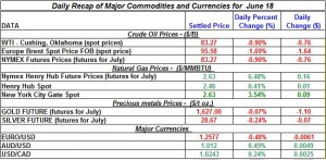 Gold Silver Crude oil Natural gas 2012 June 18