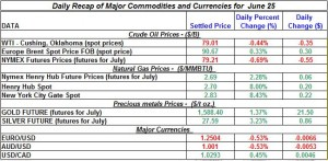 Gold Silver Crude oil Natural gas 2012 June 25