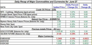 Gold Silver Crude oil Natural gas 2012 June 27