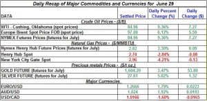 Gold Silver Crude oil Natural gas 2012 June 29
