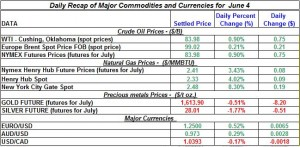 Gold Silver Crude oil Natural gas 2012 June 4