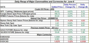 Gold Silver Crude oil Natural gas 2012 June 6