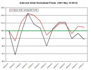 Gold price forecast & silver prices 2012  June 1